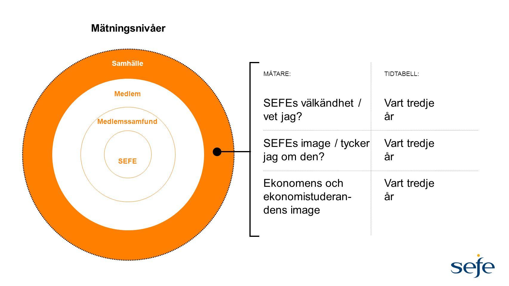 Mätningsnivåer SEFE Medlem Samhälle SEFEs välkändhet / vet jag? SEFEs image / tycker jag om den? Ekonomens och ekonomistuderan- dens image Vart tredje