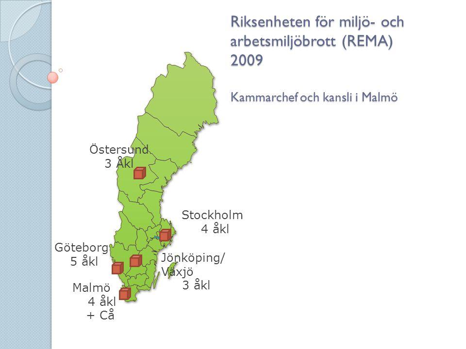 Riksenheten för miljö- och arbetsmiljöbrott (REMA) 2009 Kammarchef och kansli i Malmö Östersund 3 Åkl Göteborg 5 åkl Stockholm 4 åkl Malmö 4 åkl + Cå