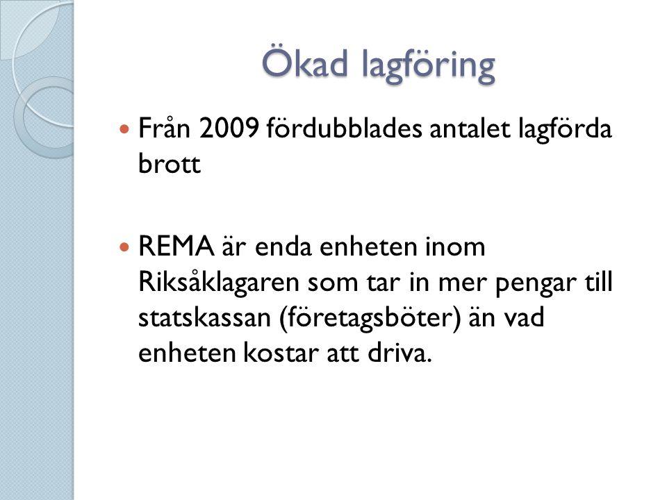 Ökad lagföring  Från 2009 fördubblades antalet lagförda brott  REMA är enda enheten inom Riksåklagaren som tar in mer pengar till statskassan (föret