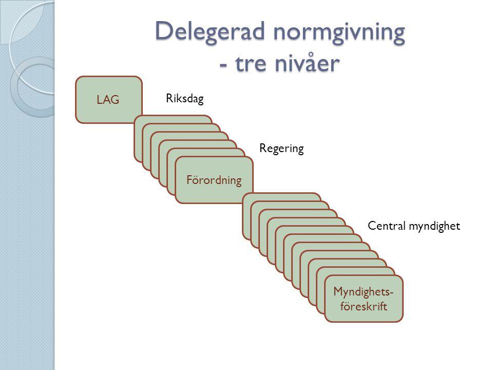Delegerad normgivning - tre nivåer LAG Förordning Myndighets- föreskrift Riksdag Regering Central myndighet
