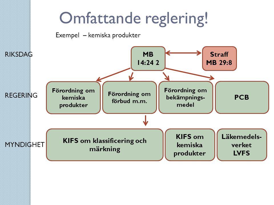 MB 14:24 2 Omfattande reglering! Förordning om kemiska produkter KIFS om klassificering och märkning PCB Förordning om bekämpnings- medel Förordning o