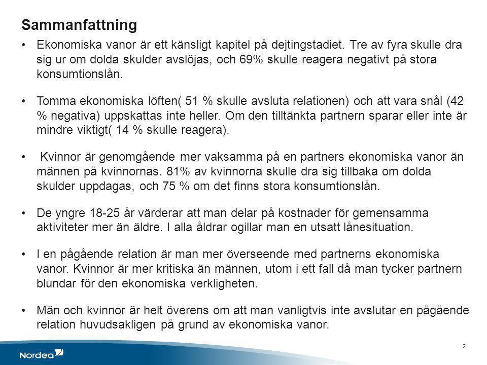 Sammanfattning •Ekonomiska vanor är ett känsligt kapitel på dejtingstadiet. Tre av fyra skulle dra sig ur om dolda skulder avslöjas, och 69% skulle re