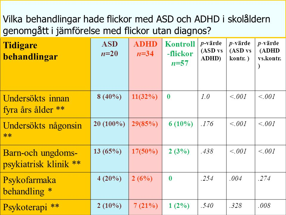 Tidigare behandlingar ASD n=20 ADHD n=34 Kontroll -flickor n=57 p-värde (ASD vs ADHD) p-värde (ASD vs kontr. ) p-värde (ADHD vs.kontr. ) Undersökts in
