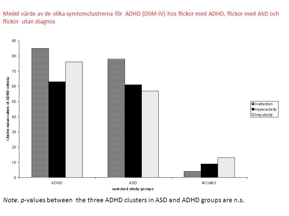 Medel värde av de olika symtomclustrerna för ADHD (DSM-IV) hos flickor med ADHD, flickor med ASD och flickor utan diagnos Note. p-values between the t