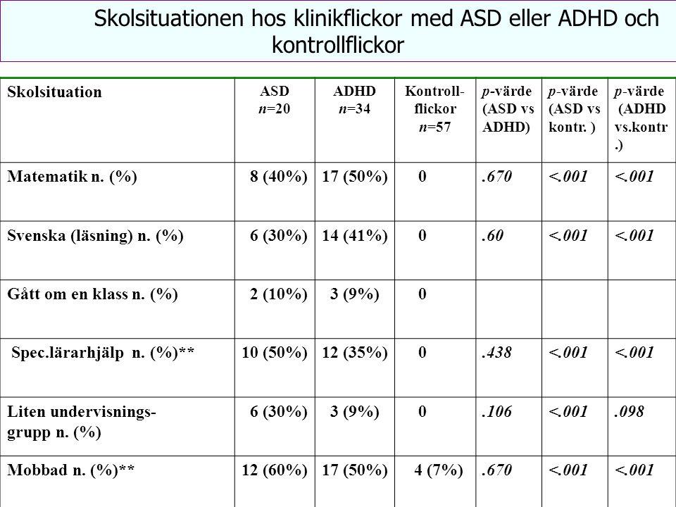 Skolsituation ASD n=20 ADHD n=34 Kontroll- flickor n=57 p-värde (ASD vs ADHD) p-värde (ASD vs kontr. ) p-värde (ADHD vs.kontr.) Matematik n. (%) 8 (40