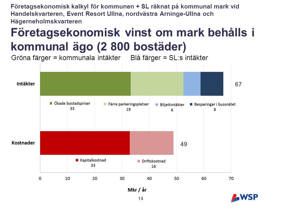 14 Företagsekonomisk kalkyl för kommunen + SL räknat på kommunal mark vid Handelskvarteren, Event Resort Ullna, nordvästra Arninge-Ullna och Hägerneho