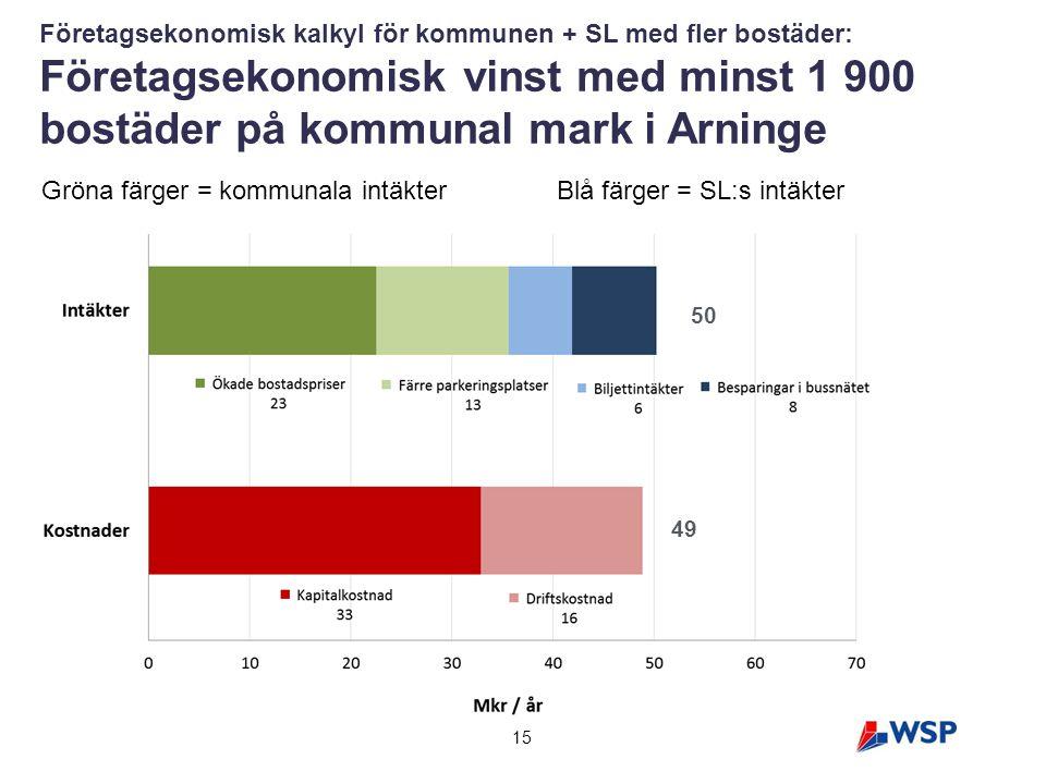15 Företagsekonomisk kalkyl för kommunen + SL med fler bostäder: Företagsekonomisk vinst med minst 1 900 bostäder på kommunal mark i Arninge 50 49 Grö