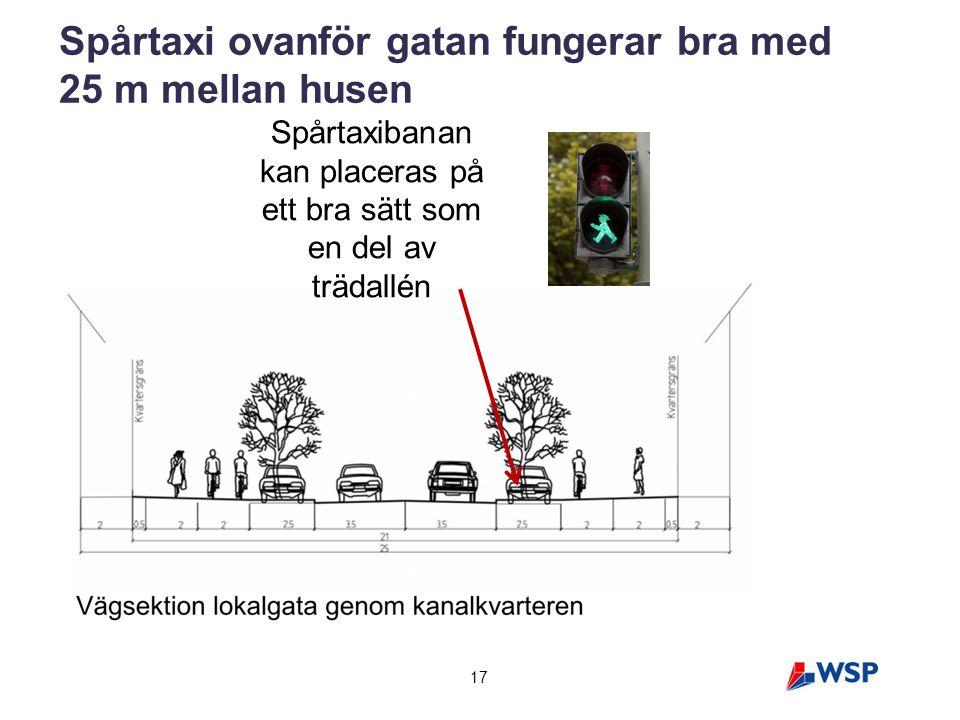 17 Spårtaxi ovanför gatan fungerar bra med 25 m mellan husen Spårtaxibanan kan placeras på ett bra sätt som en del av trädallén