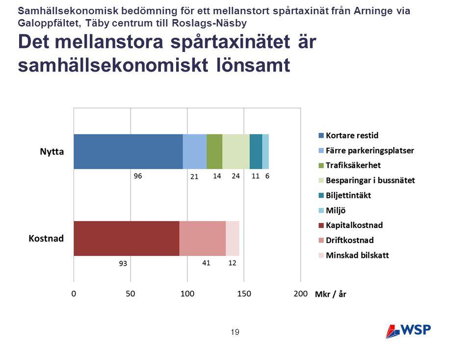 19 Samhällsekonomisk bedömning för ett mellanstort spårtaxinät från Arninge via Galoppfältet, Täby centrum till Roslags-Näsby Det mellanstora spårtaxi