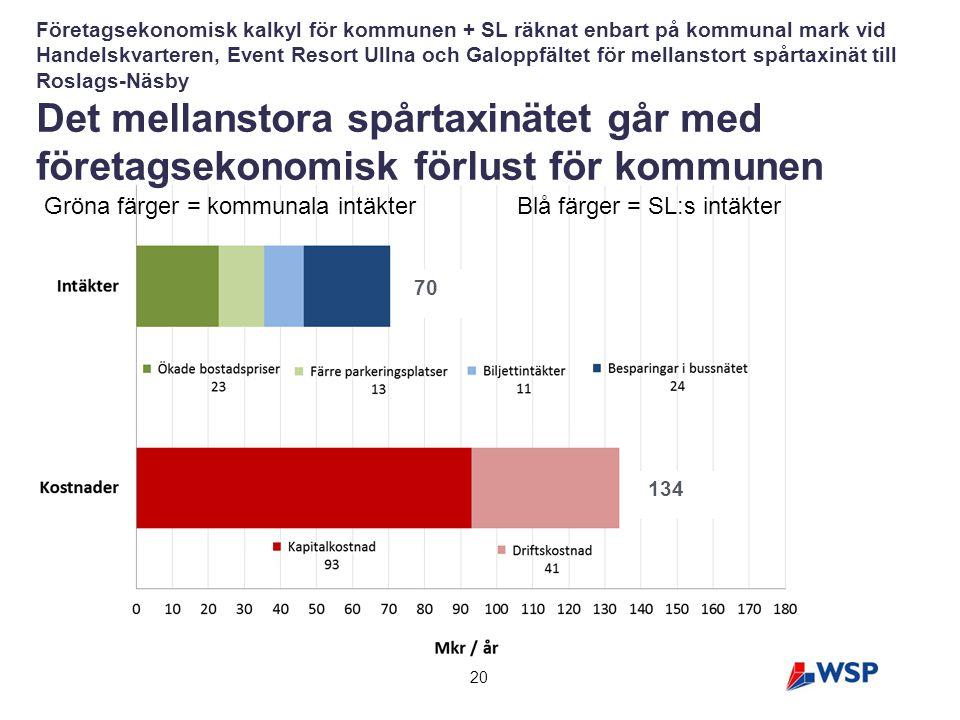 20 Företagsekonomisk kalkyl för kommunen + SL räknat enbart på kommunal mark vid Handelskvarteren, Event Resort Ullna och Galoppfältet för mellanstort