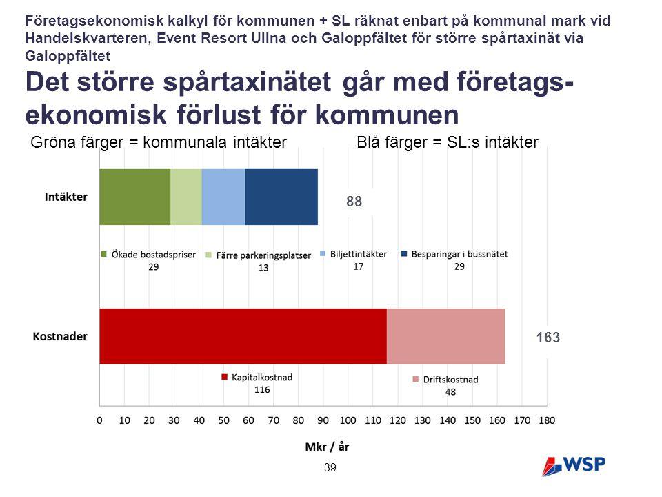 39 Företagsekonomisk kalkyl för kommunen + SL räknat enbart på kommunal mark vid Handelskvarteren, Event Resort Ullna och Galoppfältet för större spår