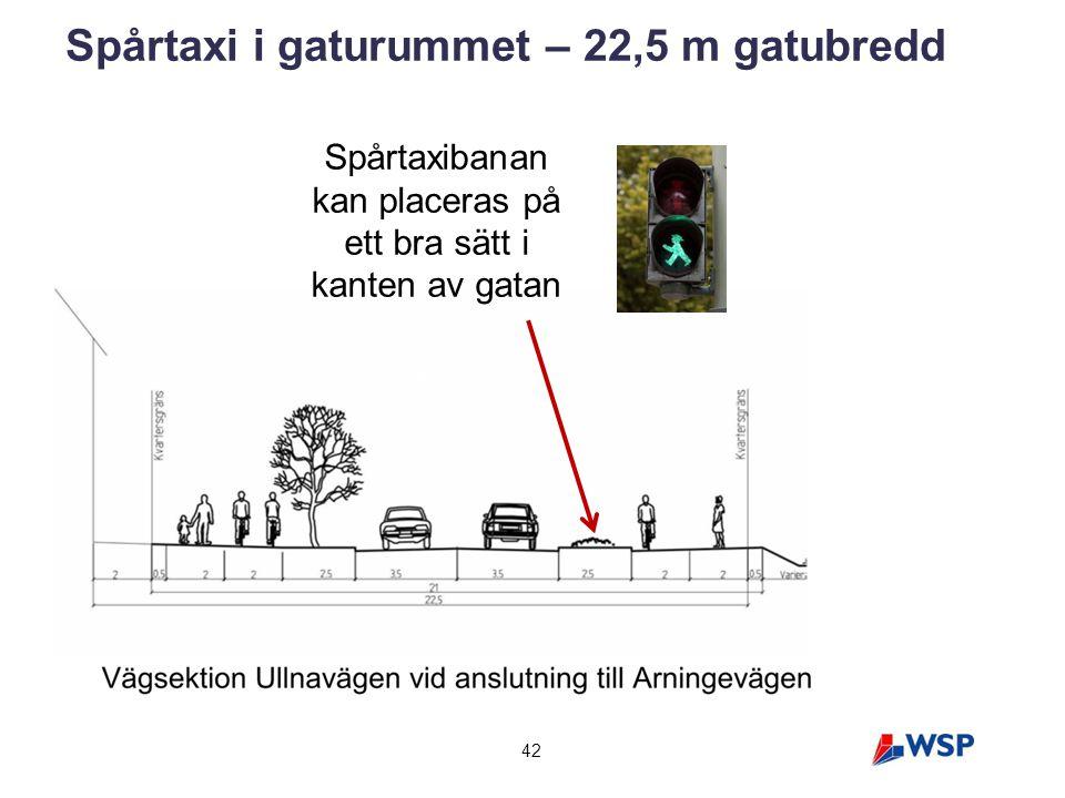 42 Spårtaxi i gaturummet – 22,5 m gatubredd Spårtaxibanan kan placeras på ett bra sätt i kanten av gatan
