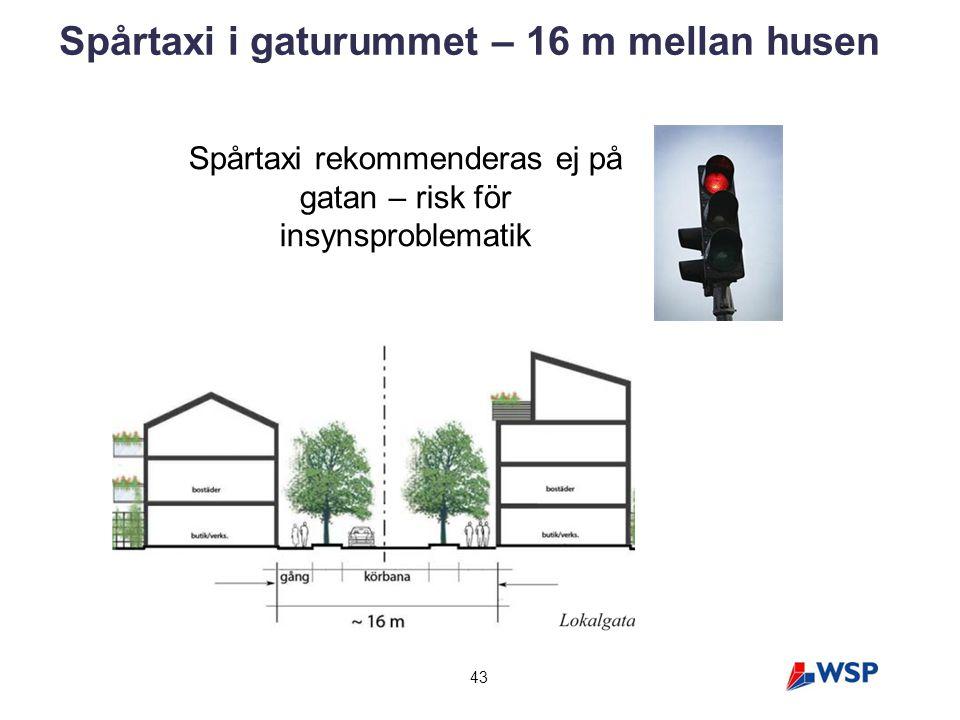 43 Spårtaxi i gaturummet – 16 m mellan husen Spårtaxi rekommenderas ej på gatan – risk för insynsproblematik