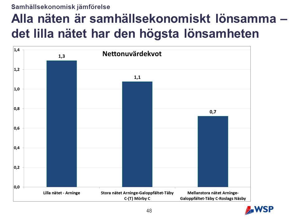 48 Samhällsekonomisk jämförelse Alla näten är samhällsekonomiskt lönsamma – det lilla nätet har den högsta lönsamheten