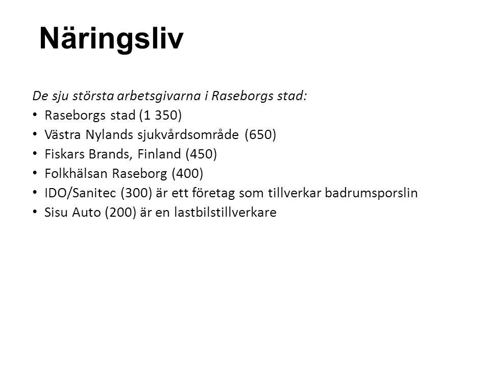 Näringsliv De sju största arbetsgivarna i Raseborgs stad: • Raseborgs stad (1 350) • Västra Nylands sjukvårdsområde (650) • Fiskars Brands, Finland (4