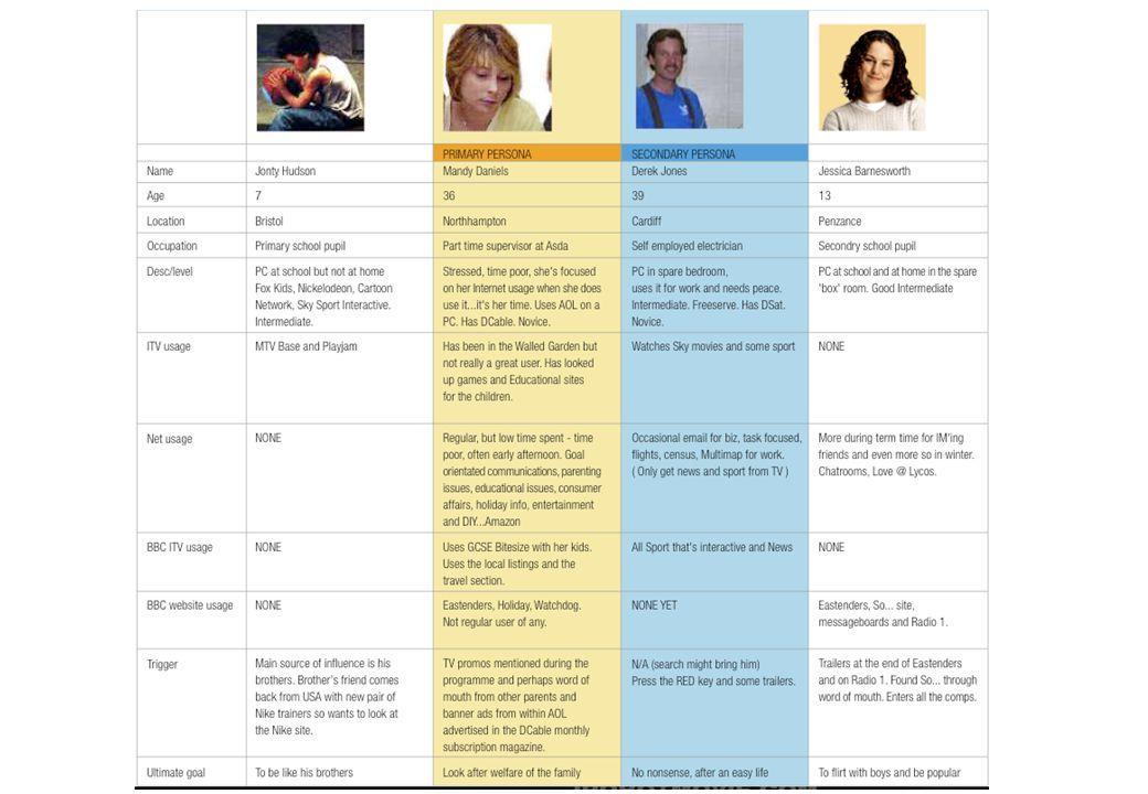 Personas - fakta •Hypotetiska arketyper, eller stand-ins •Representerar riktiga människor i designprocessen •Upptäcks vid research och studier av målgrupp •Definieras med stringens och precision