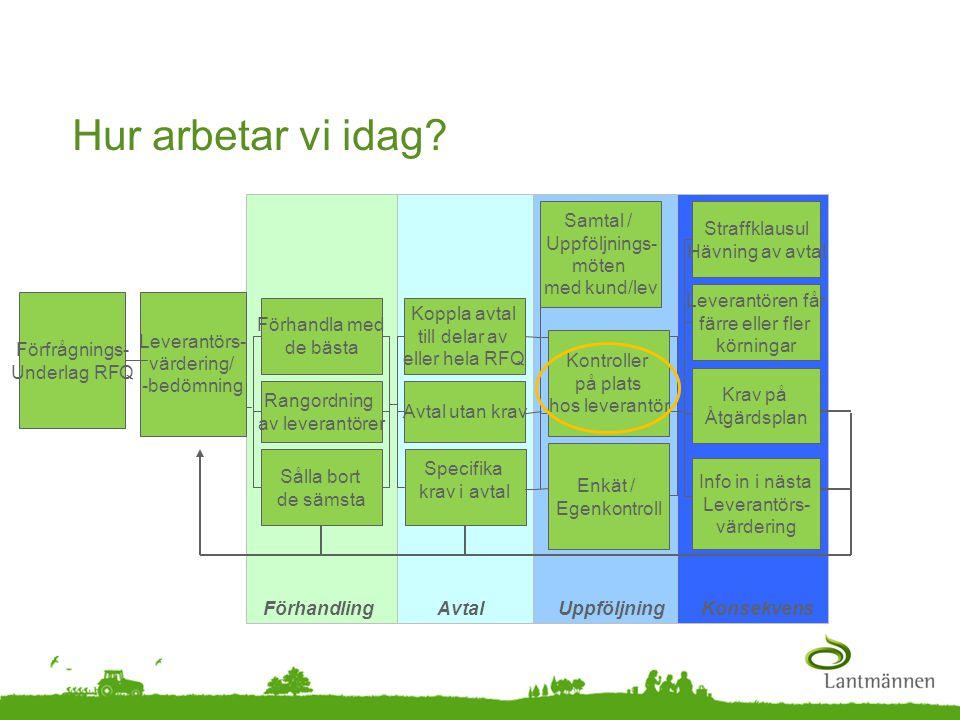 Landscape Hur arbetar vi idag? KonsekvensUppföljning Förfrågnings- Underlag RFQ Koppla avtal till delar av eller hela RFQ Samtal / Uppföljnings- möten