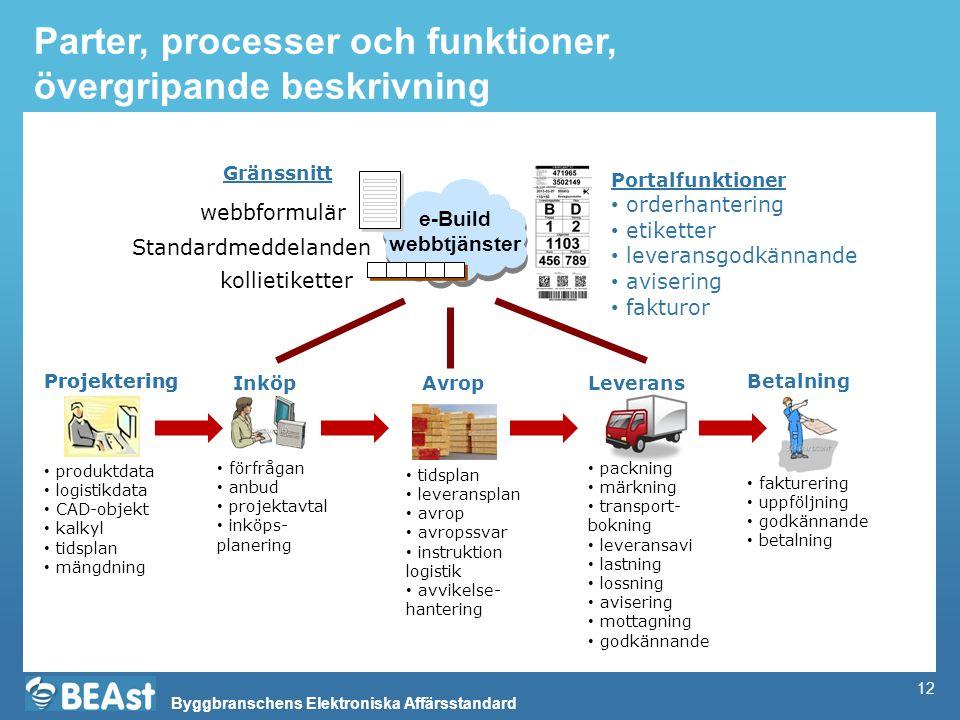 Byggbranschens Elektroniska Affärsstandard 12 Parter, processer och funktioner, övergripande beskrivning e-Build webbtjänster Projektering • orderhant