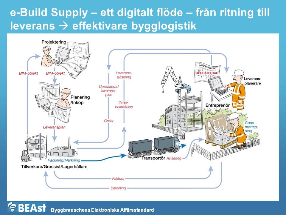 Byggbranschens Elektroniska Affärsstandard e-Build Supply – ett digitalt flöde – från ritning till leverans  effektivare bygglogistik