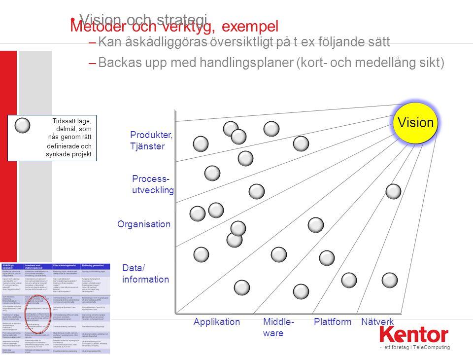 - ett företag i TeleComputing Tidssatt läge, delmål, som nås genom rätt definierade och synkade projekt Metoder och verktyg, exempel •Vision och strat