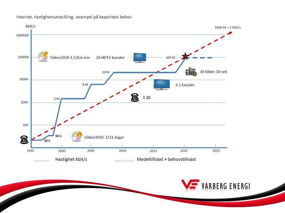 Internet, hastighetsutveckling, exempel på kapacitets behov