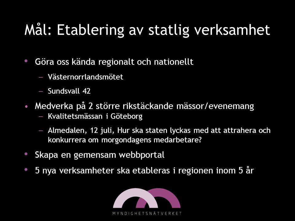 Mål: Etablering av statlig verksamhet • Göra oss kända regionalt och nationellt – Västernorrlandsmötet – Sundsvall 42 •Medverka på 2 större rikstäckan