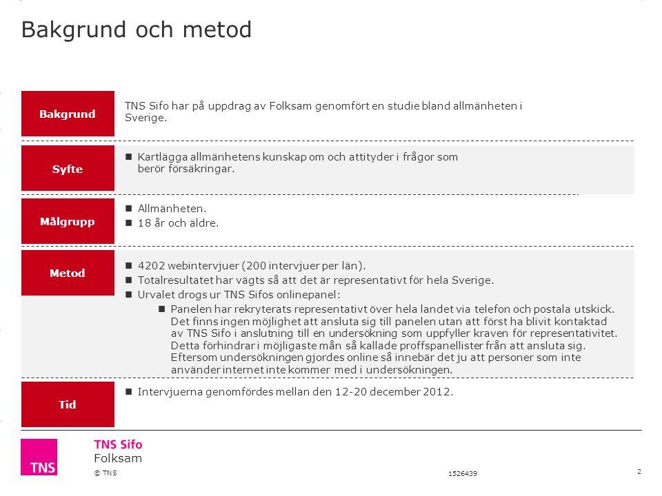 3.14 X AXIS 6.65 BASE MARGIN 5.95 TOP MARGIN 4.52 CHART TOP 11.90 LEFT MARGIN 11.90 RIGHT MARGIN Folksam © TNS 1526439 Bakgrund och metod Bakgrund Syfte Målgrupp Metod TNS Sifo har på uppdrag av Folksam genomfört en studie bland allmänheten i Sverige.
