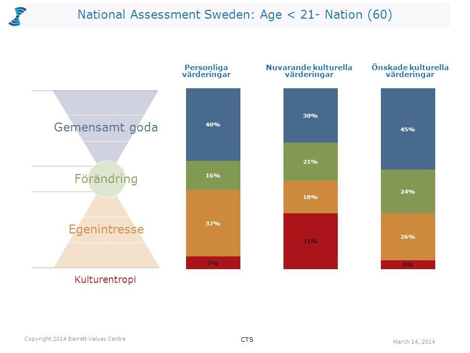 National Assessment Sweden: Age < 21- Nation (60) Antalet värderingar som kan vara begränsande valda av utvärderarna per nivå för Nuvarande kultur.