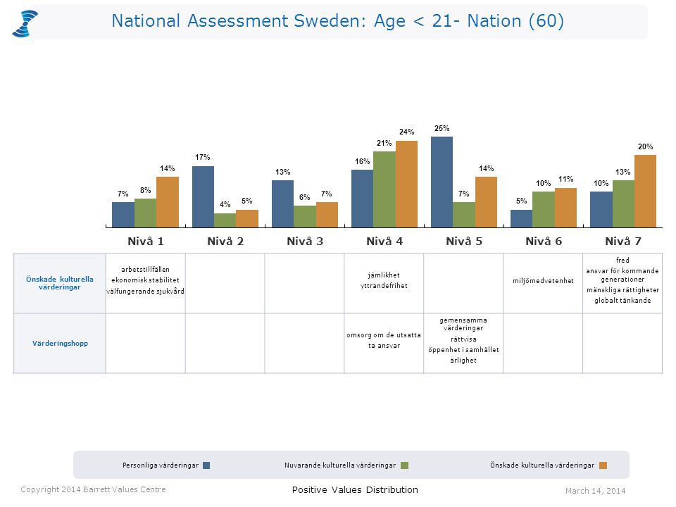 National Assessment Sweden: Age < 21- Nation (60) Personliga värderingarNuvarande kulturella värderingarÖnskade kulturella värderingar Positive Values Distribution Copyright 2014 Barrett Values Centre March 14, 2014 Önskade kulturella värderingar arbetstillfällen ekonomisk stabilitet välfungerande sjukvård jämlikhet yttrandefrihet miljömedvetenhet fred ansvar för kommande generationer mänskliga rättigheter globalt tänkande Värderingshopp omsorg om de utsatta ta ansvar gemensamma värderingar rättvisa öppenhet i samhället ärlighet