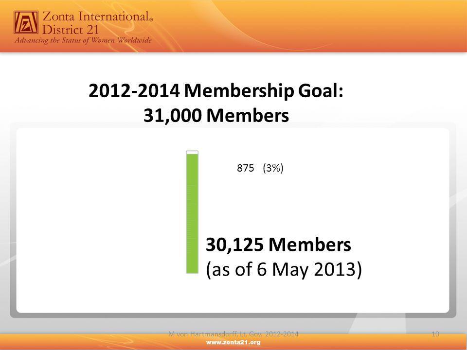 10M von Hartmansdorff, Lt. Gov. 2012-2014 2012-2014 Membership Goal: 31,000 Members 2012-2014 Membership Goal: 31,000 Members 30,125 Members (as of 6