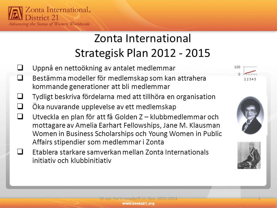 Zonta International Strategisk Plan 2012 - 2015  Uppnå en nettoökning av antalet medlemmar  Bestämma modeller för medlemskap som kan attrahera komma