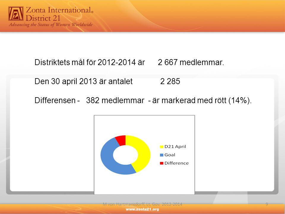 9M von Hartmansdorff, Lt. Gov. 2012-2014 Distriktets mål för 2012-2014 är 2 667 medlemmar. Den 30 april 2013 är antalet 2 285 Differensen - 382 medlem