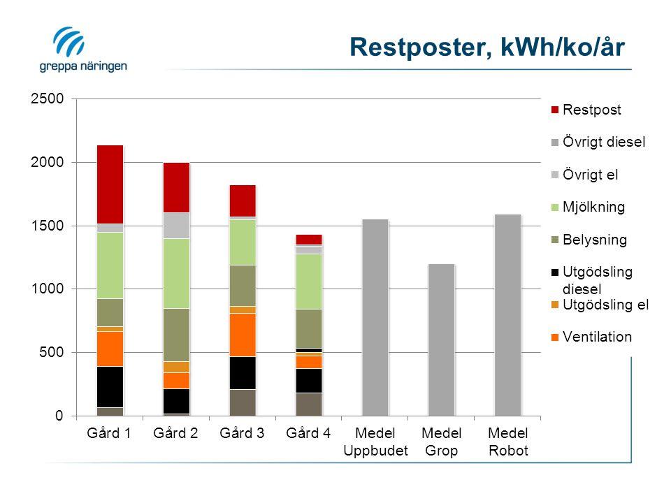 Restposter, kWh/ko/år