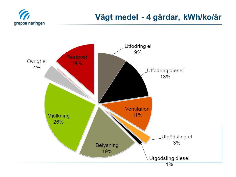 Vägt medel - 4 gårdar, kWh/ko/år