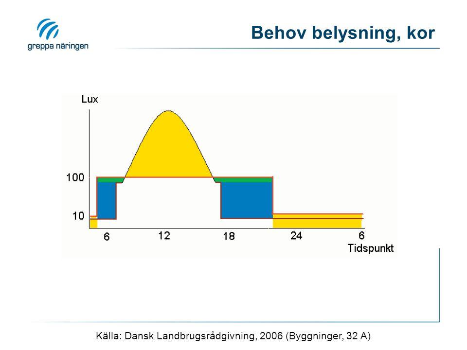 Behov belysning, kor Källa: Dansk Landbrugsrådgivning, 2006 (Byggninger, 32 A)