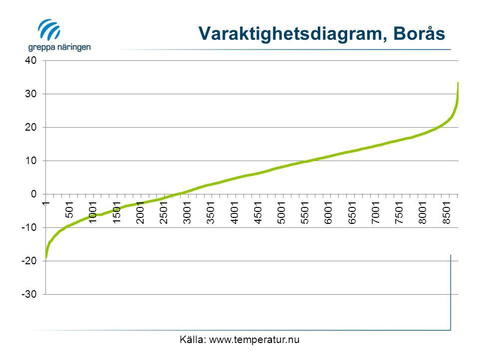 Varaktighetsdiagram, Borås Källa: www.temperatur.nu