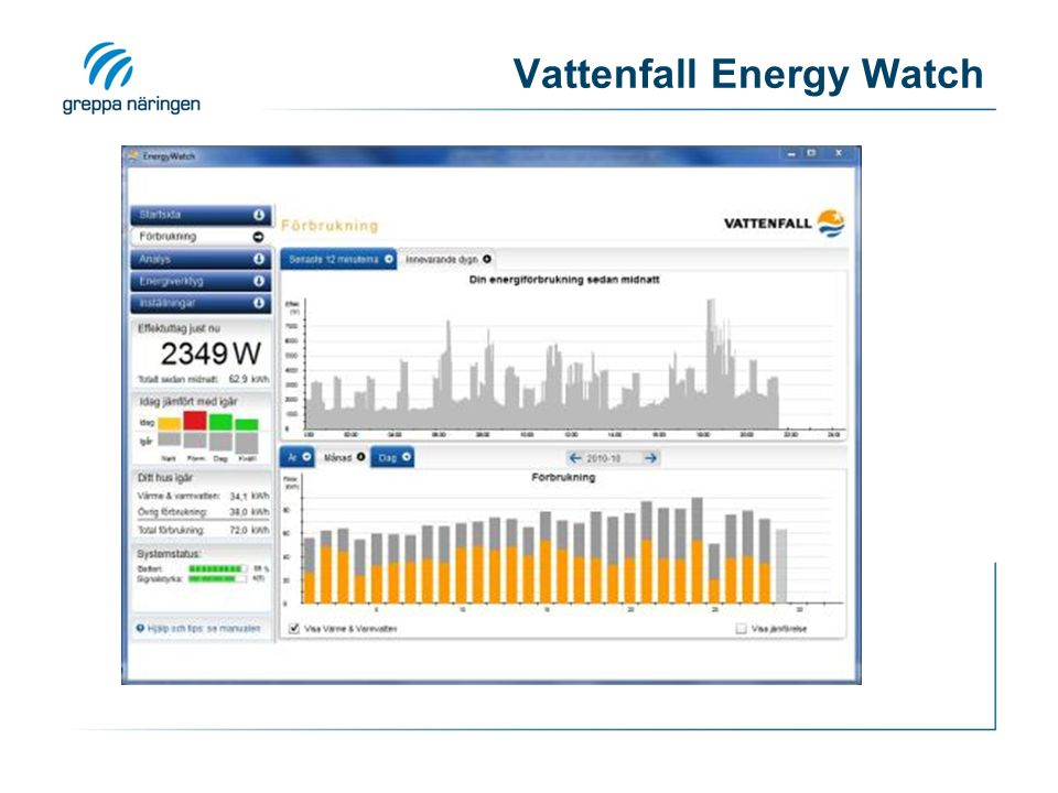 Vattenfall Energy Watch