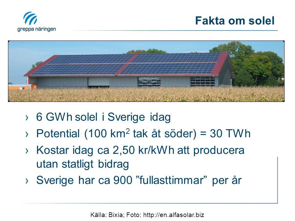 Fakta om solel ›6 GWh solel i Sverige idag ›Potential (100 km 2 tak åt söder) = 30 TWh ›Kostar idag ca 2,50 kr/kWh att producera utan statligt bidrag ›Sverige har ca 900 fullasttimmar per år Källa: Bixia; Foto: http://en.alfasolar.biz