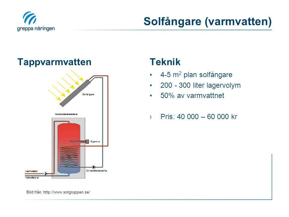 Bild från: http://www.solgruppen.se/ Solfångare (varmvatten) TappvarmvattenTeknik •4-5 m 2 plan solfångare •200 - 300 liter lagervolym •50% av varmvattnet ›Pris: 40 000 – 60 000 kr