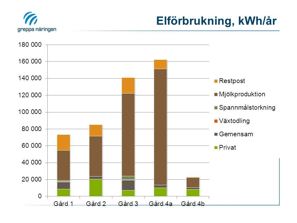 Elförbrukning, kWh/år
