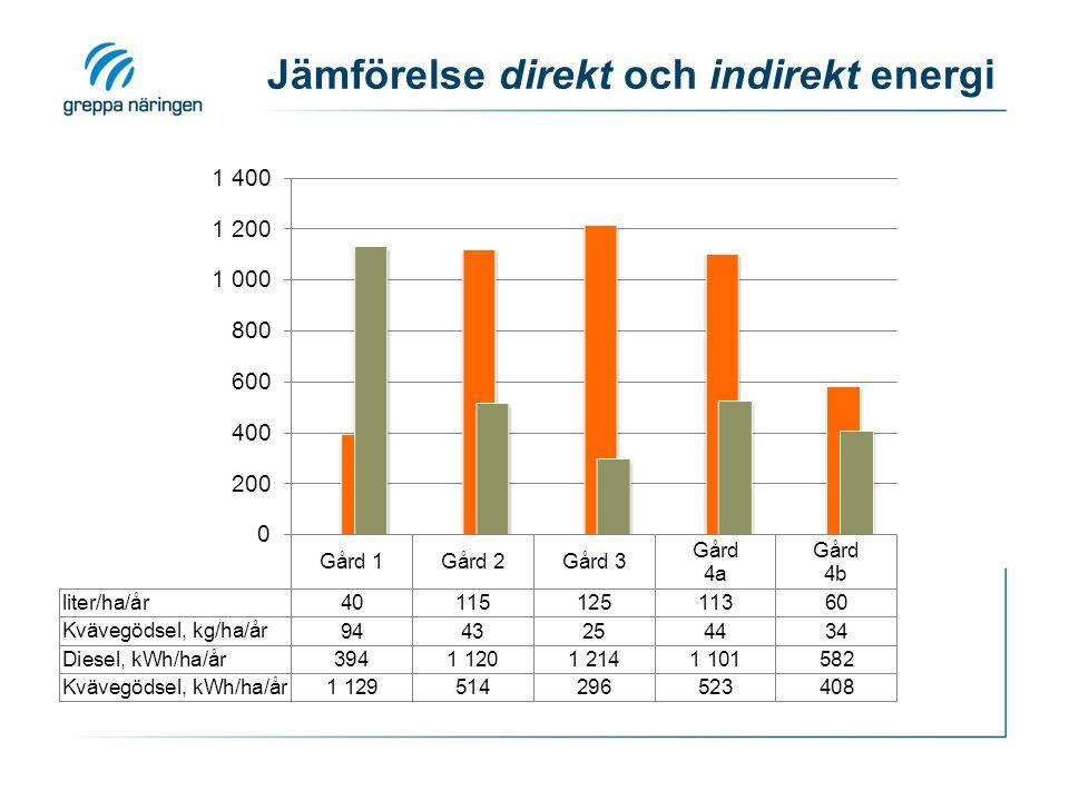 Jämförelse direkt och indirekt energi