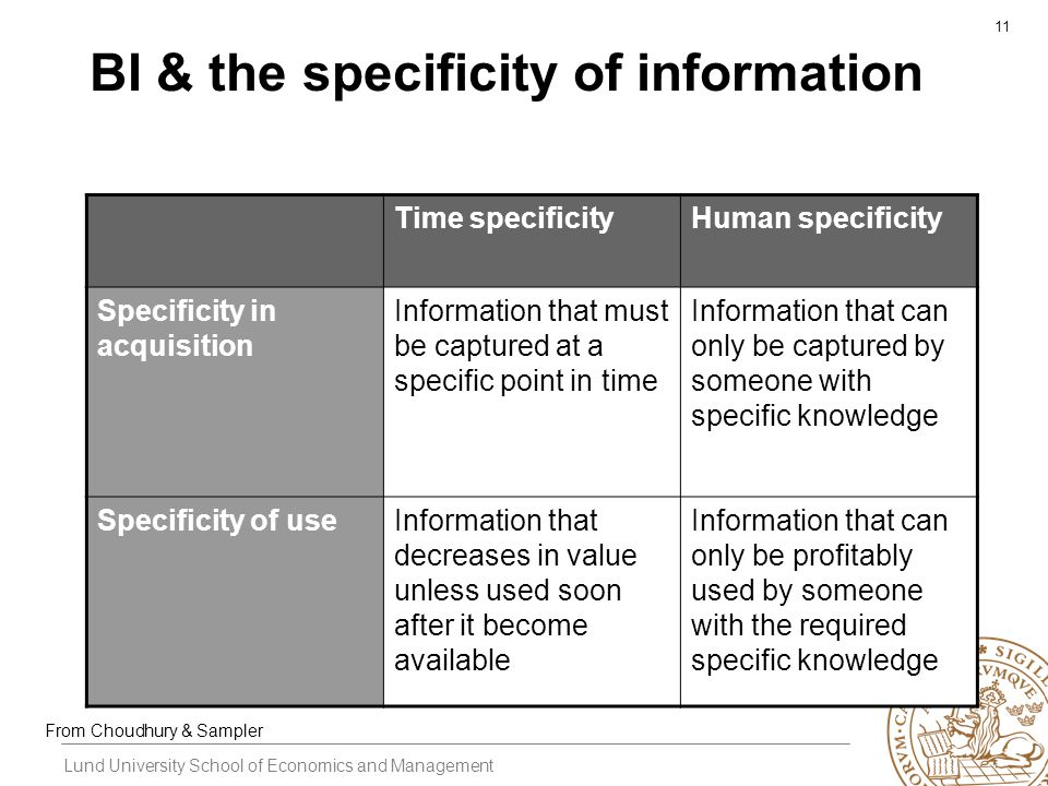 Lund University School of Economics and Management 11 BI & the specificity of information Time specificityHuman specificity Specificity in acquisition Information that must be captured at a specific point in time Information that can only be captured by someone with specific knowledge Specificity of useInformation that decreases in value unless used soon after it become available Information that can only be profitably used by someone with the required specific knowledge From Choudhury & Sampler