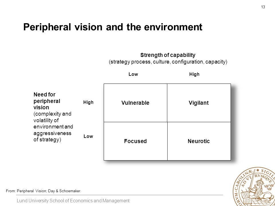 Lund University School of Economics and Management 13 VulnerableVigilant FocusedNeurotic Strength of capability (strategy process, culture, configuration, capacity) Need for peripheral vision (complexity and volatility of environment and aggressiveness of strategy) High Low High Peripheral vision and the environment From: Peripheral Vision; Day & Schoemaker.