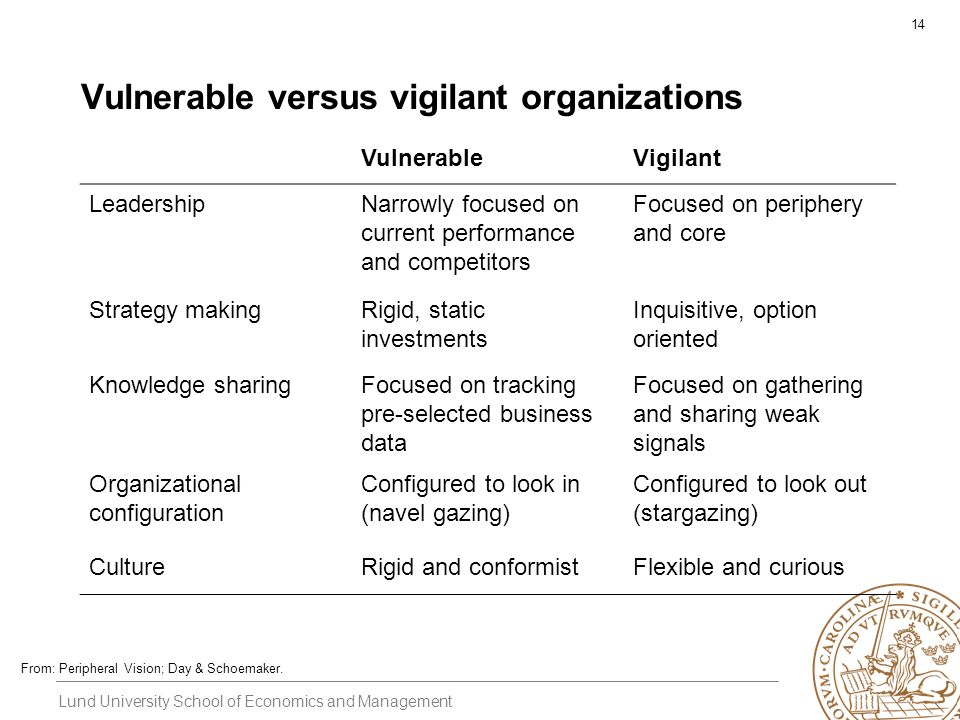 Lund University School of Economics and Management 14 Vulnerable versus vigilant organizations VulnerableVigilant LeadershipNarrowly focused on curren