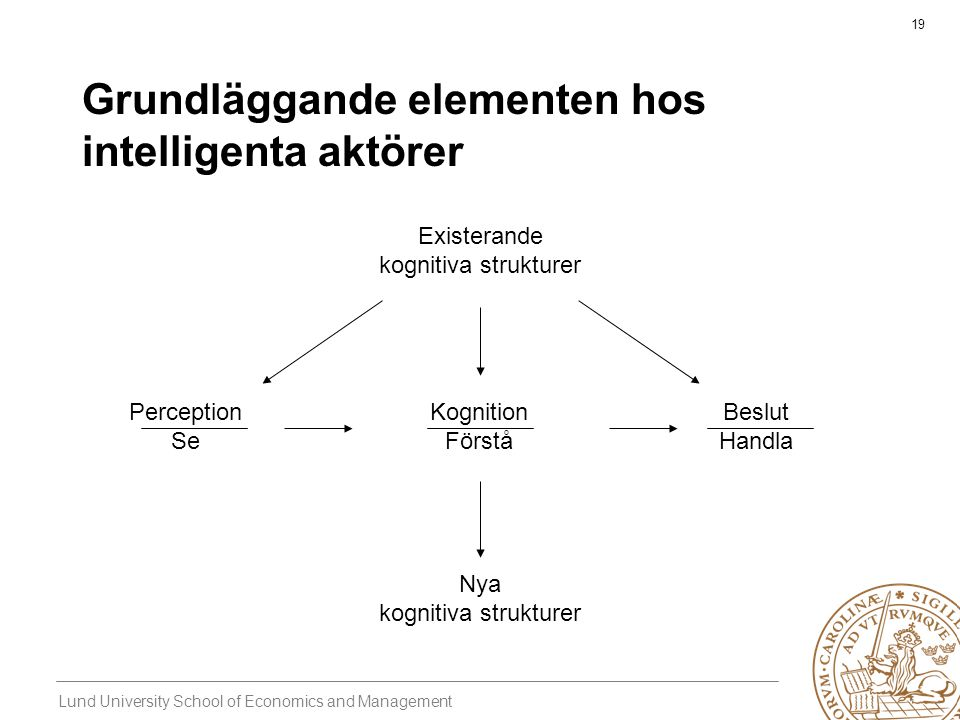 Lund University School of Economics and Management 19 Grundläggande elementen hos intelligenta aktörer Perception Se Beslut Handla Kognition Förstå Ex