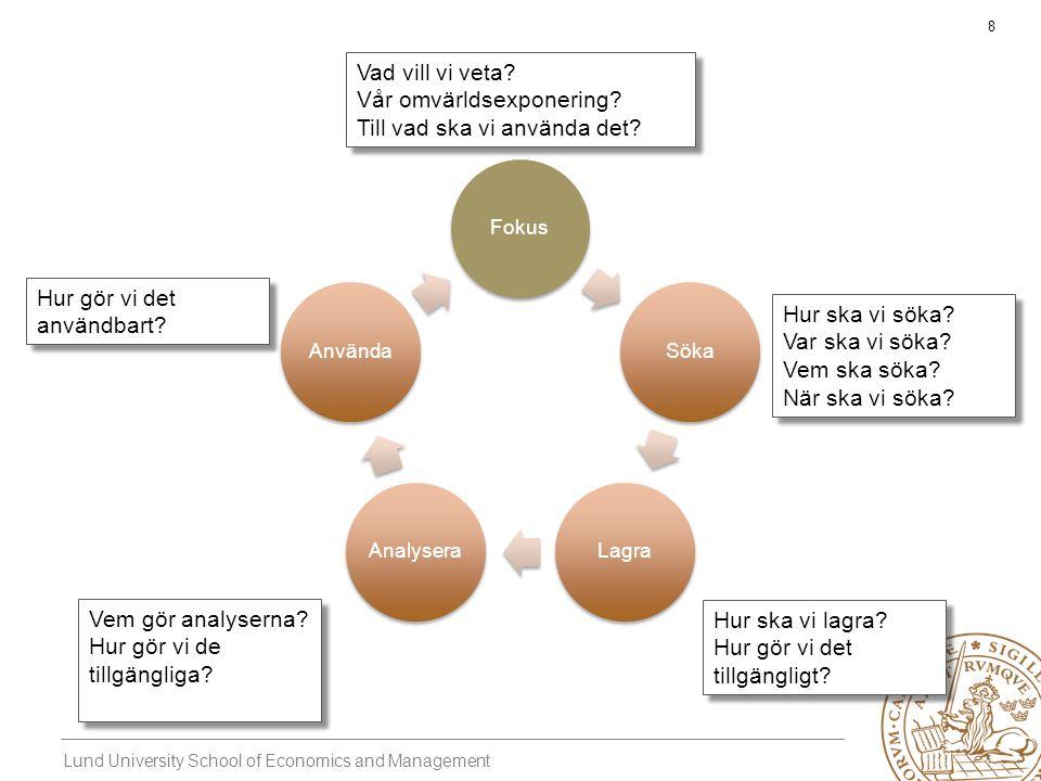 Lund University School of Economics and Management 19 Grundläggande elementen hos intelligenta aktörer Perception Se Beslut Handla Kognition Förstå Existerande kognitiva strukturer Nya kognitiva strukturer