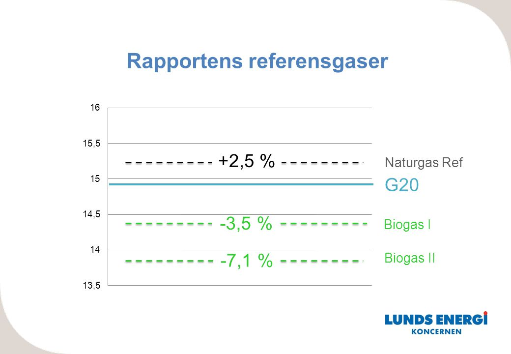 Rapportens referensgaser G20 Naturgas Ref Biogas II Biogas I +2,5 % -3,5 % -7,1 %