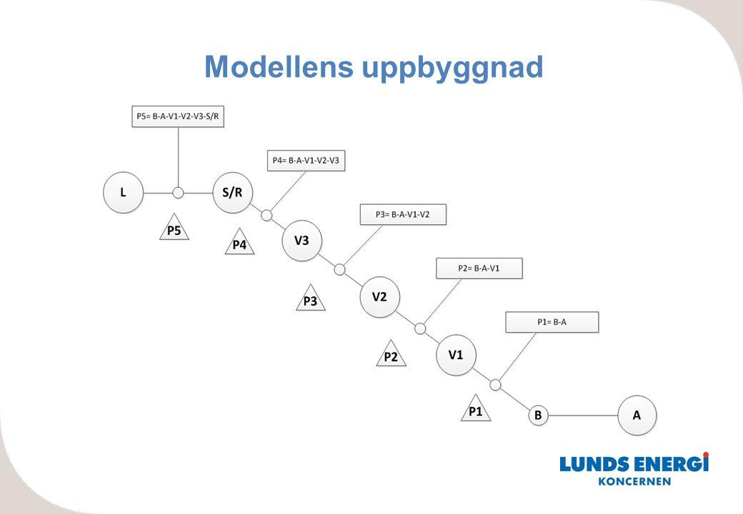 Modellens uppbyggnad