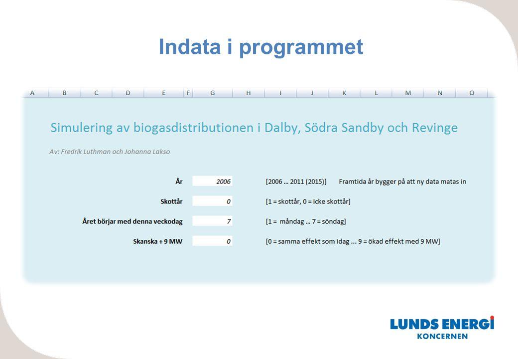 Indata i programmet