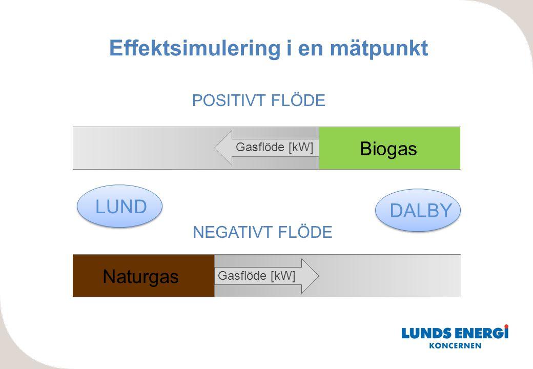 LUND DALBY POSITIVT FLÖDE NEGATIVT FLÖDE Naturgas Biogas Gasflöde [kW] Effektsimulering i en mätpunkt Gasflöde [kW]